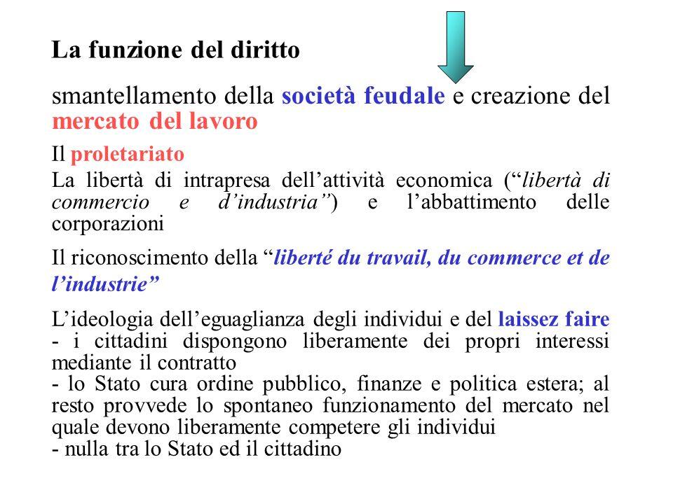 smantellamento della società feudale e creazione del mercato del lavoro La libertà di intrapresa dellattività economica (libertà di commercio e dindus