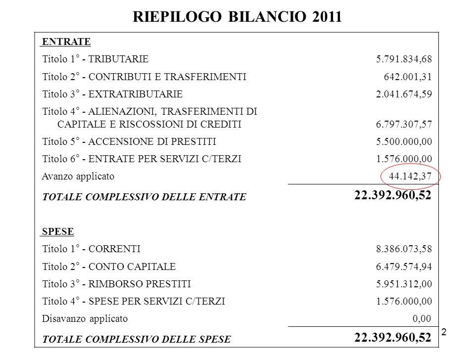 2 RIEPILOGO BILANCIO 2011 ENTRATE Titolo 1° - TRIBUTARIE5.791.834,68 Titolo 2° - CONTRIBUTI E TRASFERIMENTI642.001,31 Titolo 3° - EXTRATRIBUTARIE2.041