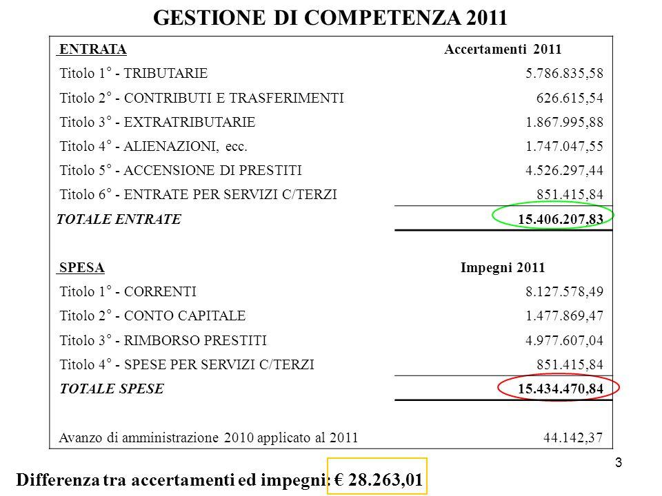 3 GESTIONE DI COMPETENZA 2011 Differenza tra accertamenti ed impegni: 28.263,01 ENTRATAAccertamenti 2011 Titolo 1° - TRIBUTARIE5.786.835,58 Titolo 2°