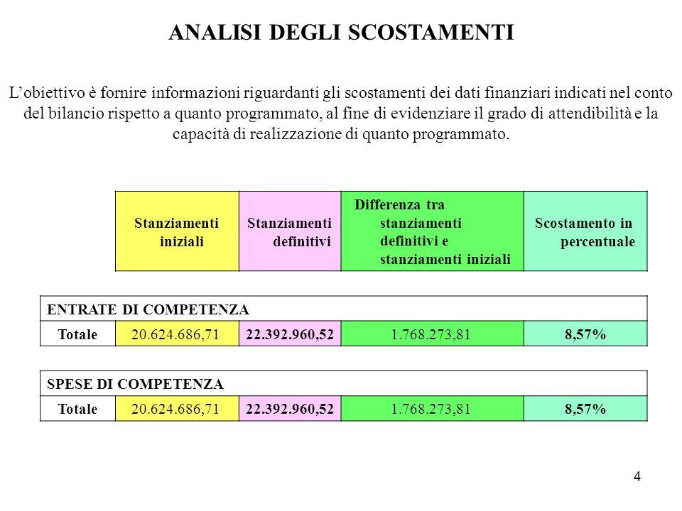 5 Fondo di cassa al 01/01/2011 872.056,76 + riscossioni effettuate in conto residui3.495.336,21 in conto competenza11.952.644,35 15.447.980,56 - pagamenti effettuati in conto residui4.231.163,52 in conto competenza11.661.280,14 15.892.443,66 Fondo di cassa al 31/12/2011 427.593,66 + somme rimaste da riscuotere in conto competenza3.453.563,48 in conto residui4.551.903,94 8.005.467,42 - somme rimaste da pagare in conto competenza3.773.190,70 in conto residui4.654.165,40 8.427.356,10 RISULTATO CONTABILE DI AMMINISTRAZIONE 2011 Avanzo di amministrazione al 31/12/20115.704,98 + - = + - =