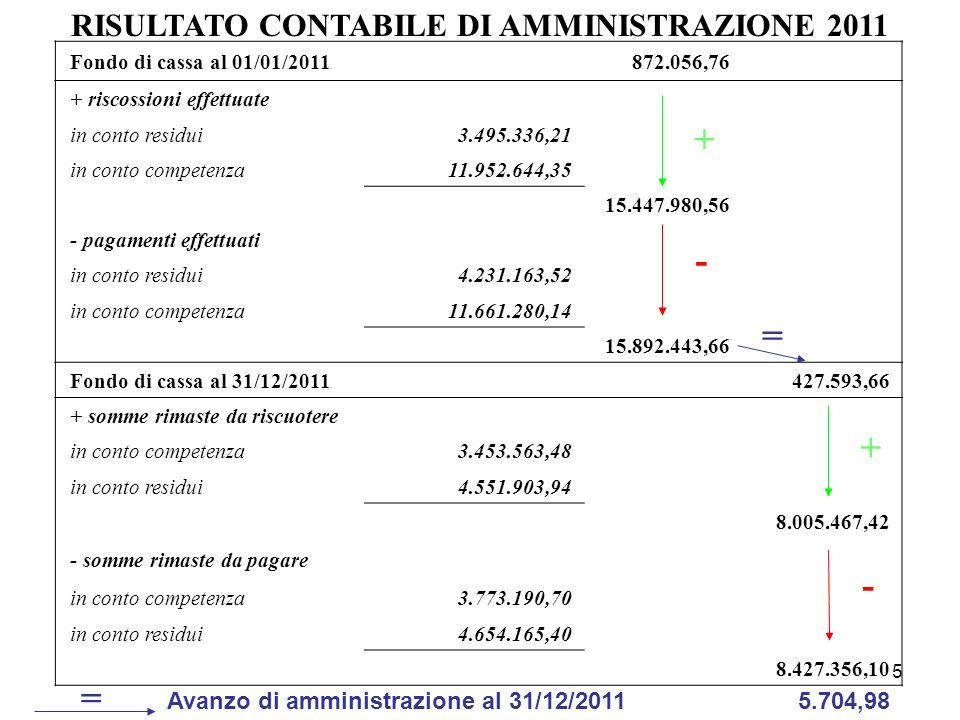 5 Fondo di cassa al 01/01/2011 872.056,76 + riscossioni effettuate in conto residui3.495.336,21 in conto competenza11.952.644,35 15.447.980,56 - pagam