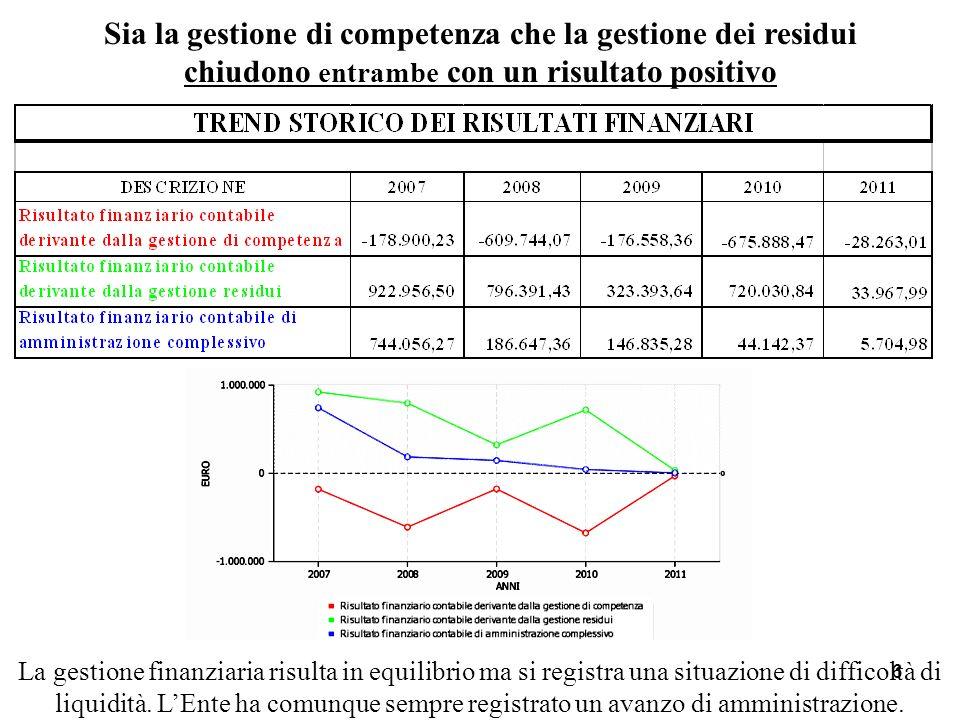 6 Sia la gestione di competenza che la gestione dei residui chiudono entrambe con un risultato positivo La gestione finanziaria risulta in equilibrio