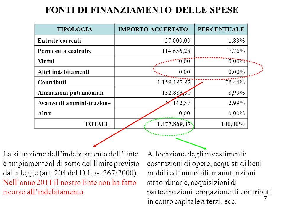 7 FONTI DI FINANZIAMENTO DELLE SPESE TIPOLOGIAIMPORTO ACCERTATO PERCENTUALE Entrate correnti27.000,00 1,83% Permessi a costruire114.656,28 7,76% Mutui