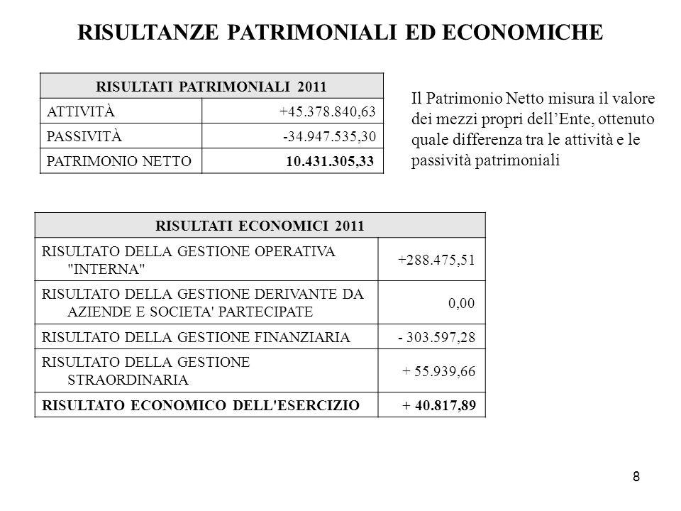 8 RISULTATI ECONOMICI 2011 RISULTATO DELLA GESTIONE OPERATIVA