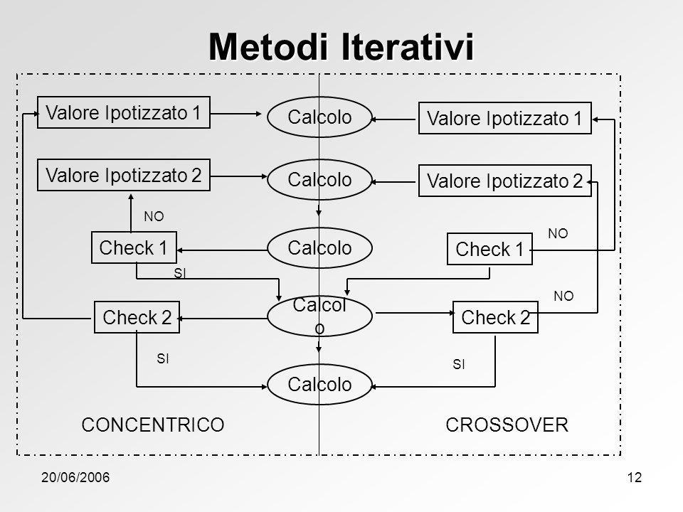 20/06/200612 Metodi Iterativi Calcolo Valore Ipotizzato 1 Valore Ipotizzato 2 Valore Ipotizzato 1 Valore Ipotizzato 2 Check 1 Check 2 Check 1 NO SI NO