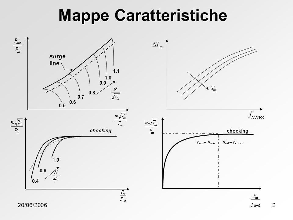 20/06/20062 1.0 0.9 0.8 0.7 0.6 0.5 1.1 surge line chocking 0.4 0.6 1.0 chocking Mappe Caratteristiche