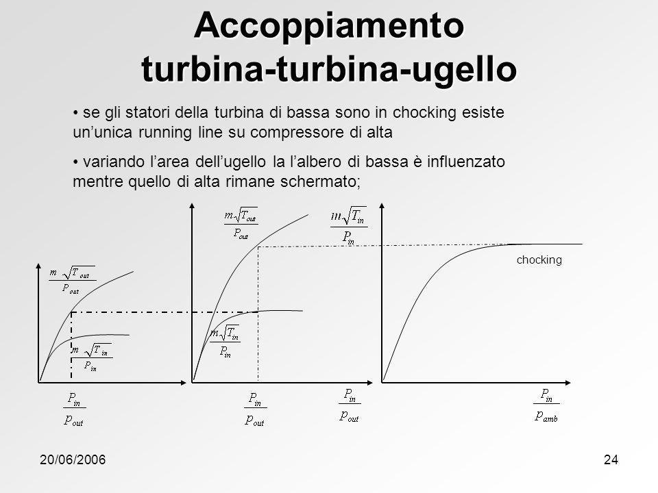 20/06/200624 chocking Accoppiamento turbina-turbina-ugello se gli statori della turbina di bassa sono in chocking esiste ununica running line su compr