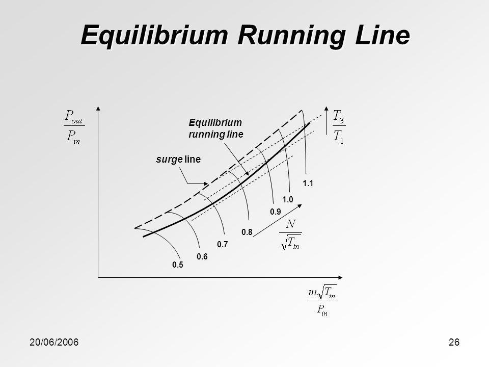 20/06/200626 Equilibrium Running Line 1.0 0.9 0.8 0.7 0.6 0.5 1.1 surge line Equilibrium running line