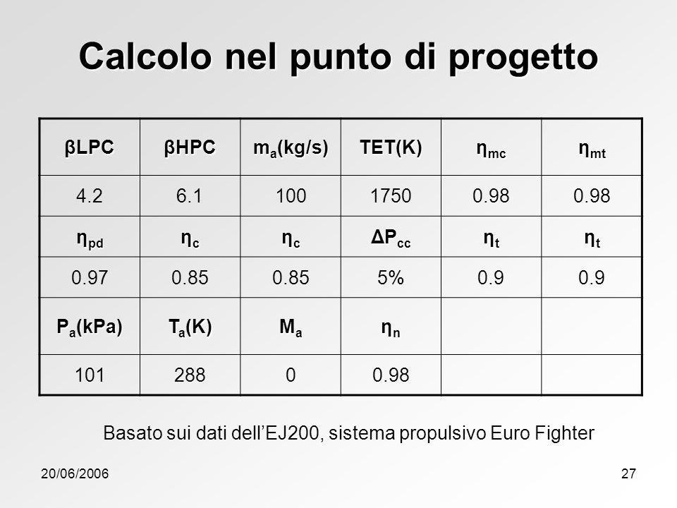 20/06/200627 βLPC βHPC m a (kg/s) TET(K) η mc η mt 4.26.110017500.98 η pd ηcηcηcηc ηcηcηcηc ΔP cc ηtηtηtηt ηtηtηtηt 0.970.85 5%0.9 P a (kPa) T a (K) M