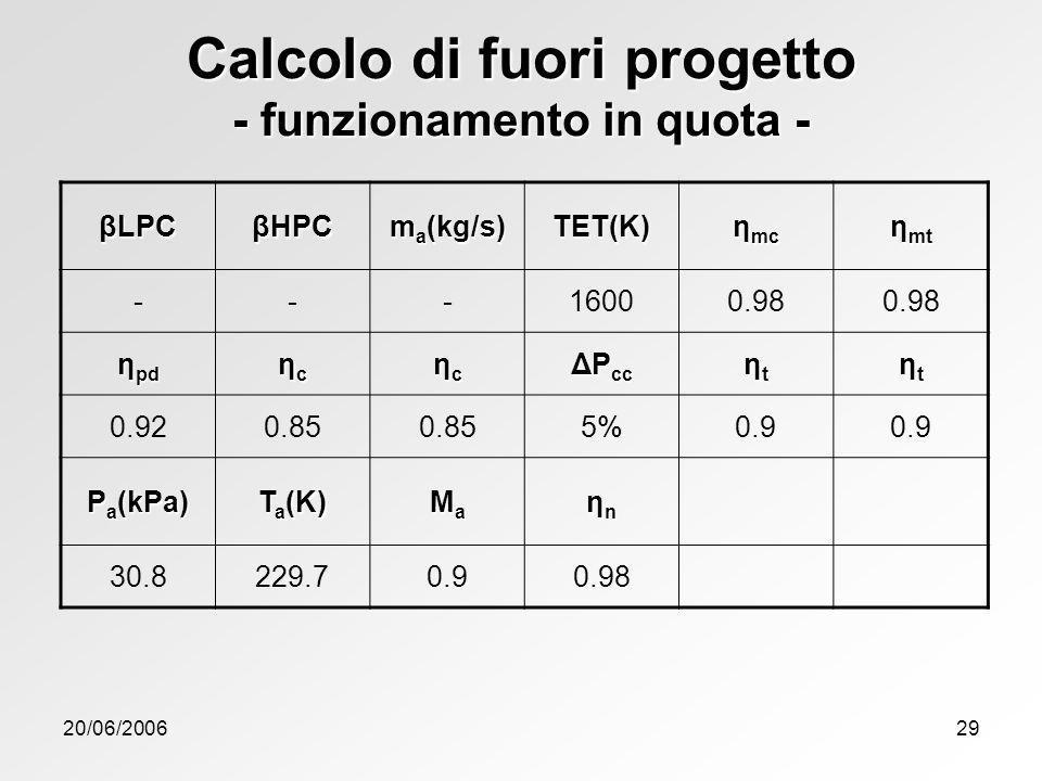 20/06/200629 Calcolo di fuori progetto - funzionamento in quota - βLPC βHPC m a (kg/s) TET(K) η mc η mt ---16000.98 η pd ηcηcηcηc ηcηcηcηc ΔP cc ηtηtη