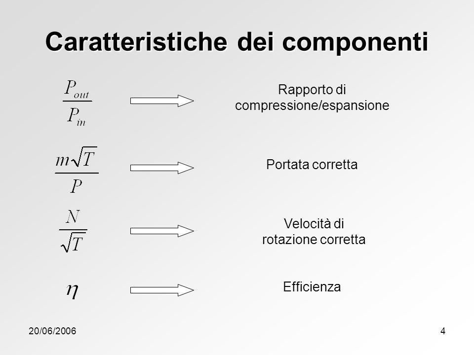 20/06/20064 Caratteristiche dei componenti Rapporto di compressione/espansione Portata corretta Velocità di rotazione corretta Efficienza
