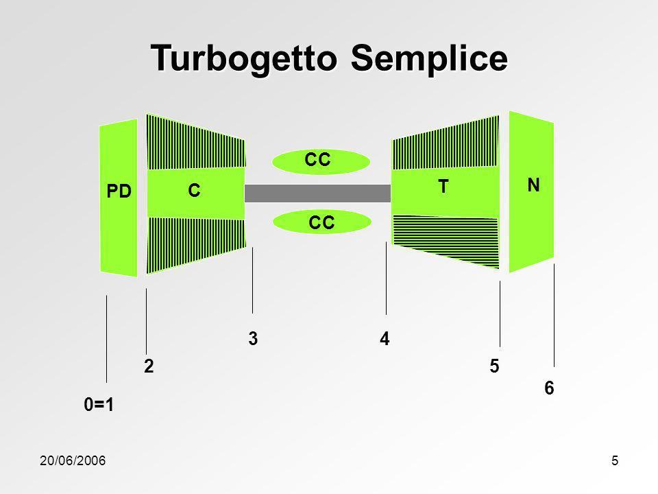 20/06/20065 Turbogetto Semplice C 3 6 5 4 T 2 0=1 PD N CC