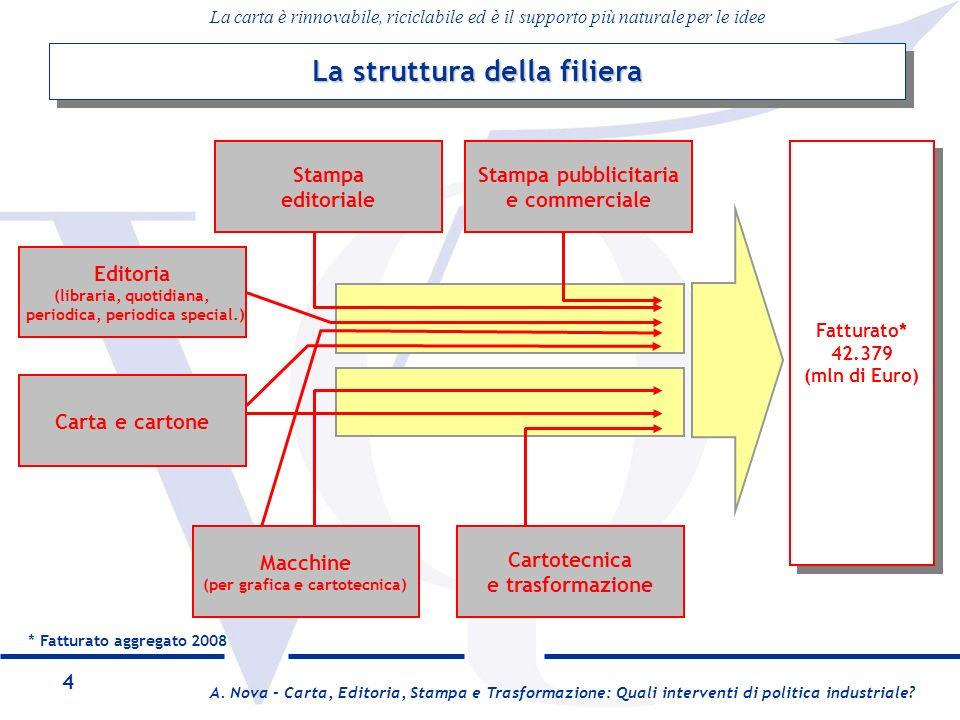 A. Nova - Carta, Editoria, Stampa e Trasformazione: Quali interventi di politica industriale.