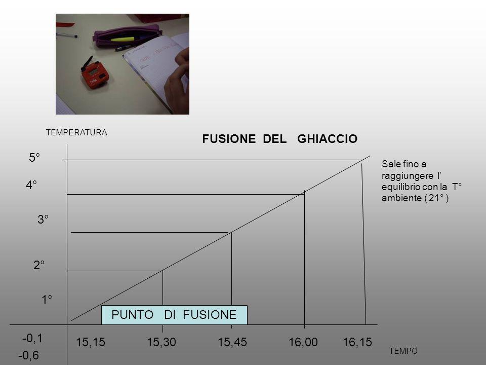 5° 4° 3° 2° 1° -0,1 FUSIONE DEL GHIACCIO -0,6 15,15 15,30 15,45 16,00 16,15 TEMPO PUNTO DI FUSIONE Sale fino a raggiungere l equilibrio con la T° ambi