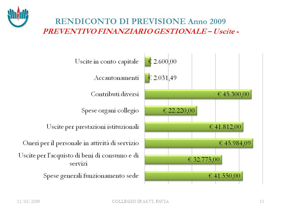 RENDICONTO DI PREVISIONE Anno 2009 PREVENTIVO FINANZIARIO GESTIONALE – Uscite - 11/03/2009COLLEGIO IP.AS.VI.