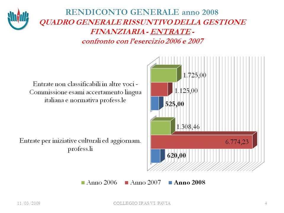 RENDICONTO GENERALE anno 2008 QUADRO GENERALE RISSUNTIVO DELLA GESTIONE FINANZIARIA - ENTRATE - confronto con lesercizio 2006 e 2007 11/03/2009COLLEGIO IP.AS.VI.