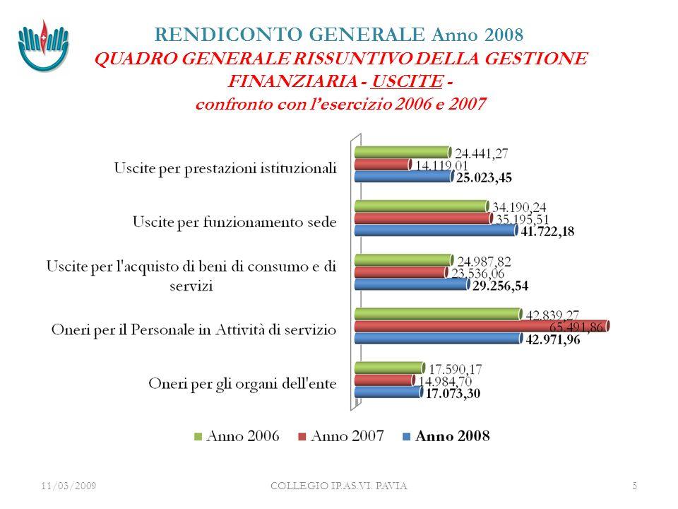 08/04/2008COLLEGIO IP.AS.VI.