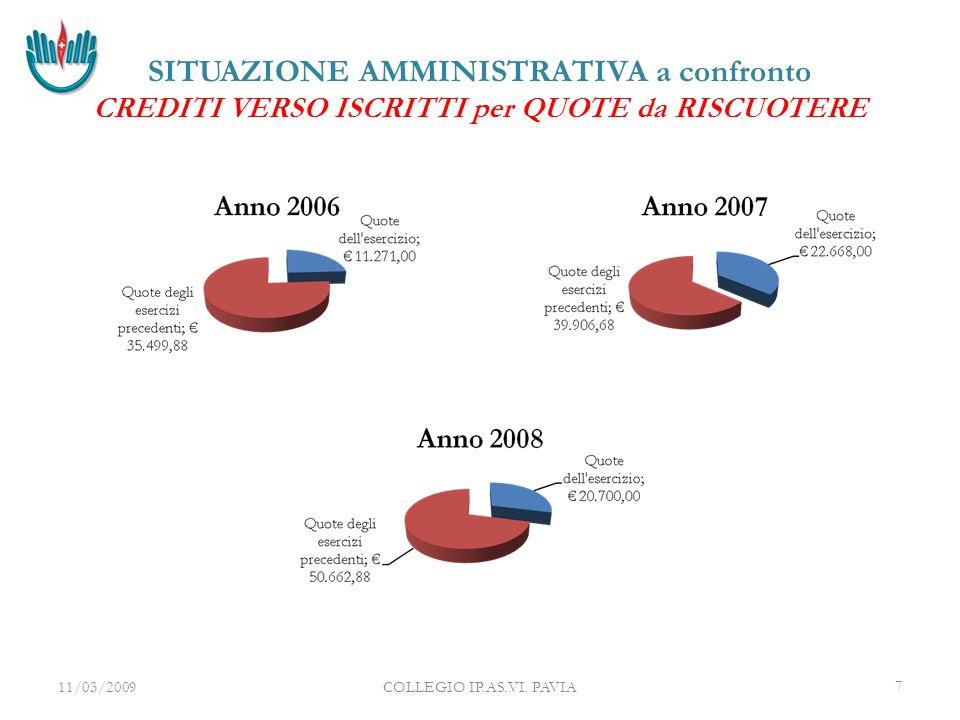 11/03/2009COLLEGIO IP.AS.VI. PAVIA8 BILANCIO di PREVISIONE anno 2009