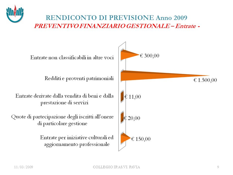 RENDICONTO DI PREVISIONE Anno 2009 PREVENTIVO FINANZIARIO GESTIONALE – Entrate - 11/03/2009COLLEGIO IP.AS.VI.