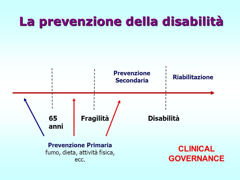 65 anni Fragilità Disabilità Prevenzione Primaria fumo, dieta, attività fisica, ecc. Prevenzione Secondaria Riabilitazione La prevenzione della disabi