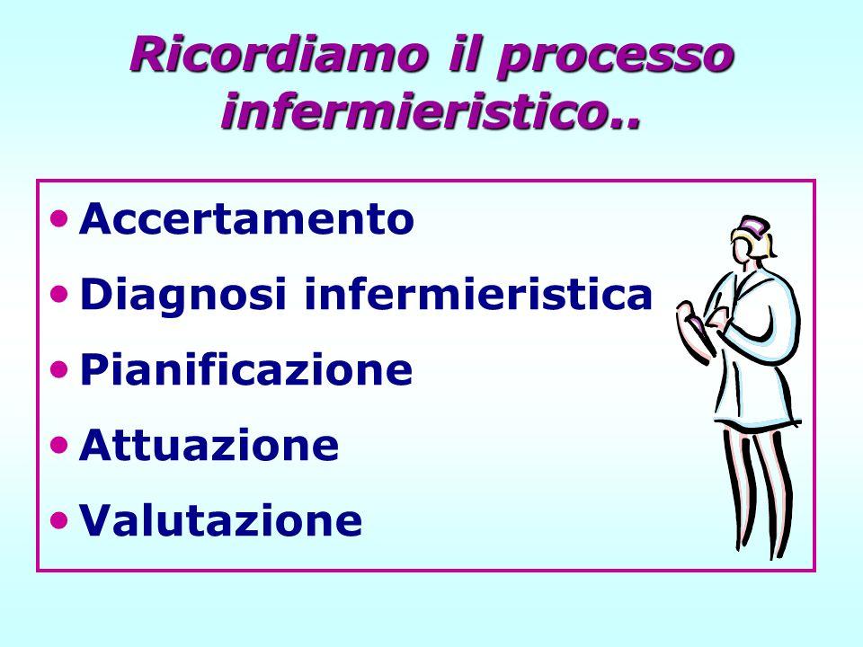 Ricordiamo il processo infermieristico.. Accertamento Diagnosi infermieristica Pianificazione Attuazione Valutazione