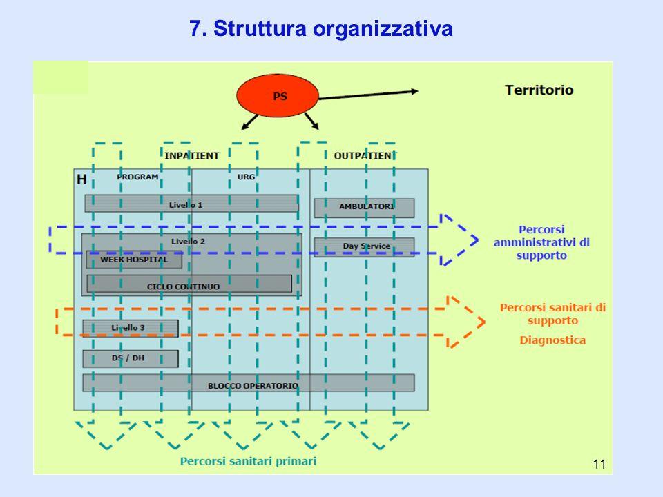 7. Struttura organizzativa 11