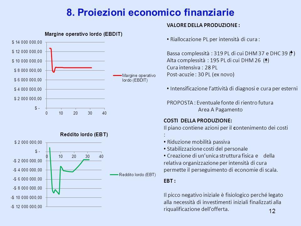 8. Proiezioni economico finanziarie VALORE DELLA PRODUZIONE : Riallocazione PL per intensità di cura : Bassa complessità : 319 PL di cui DHM 37 e DHC