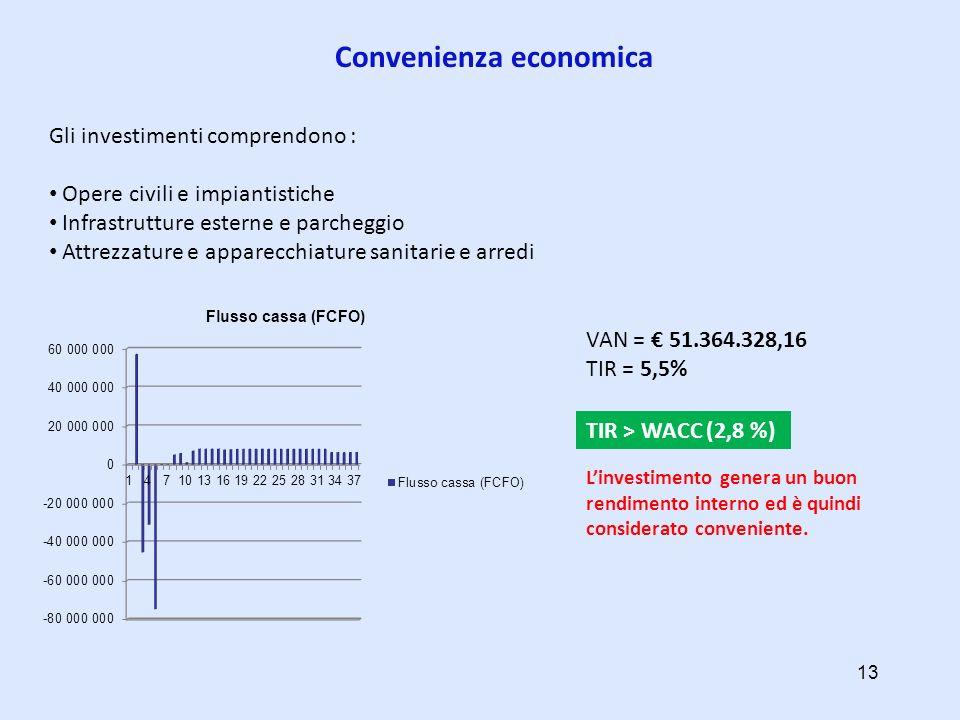 Convenienza economica Gli investimenti comprendono : Opere civili e impiantistiche Infrastrutture esterne e parcheggio Attrezzature e apparecchiature