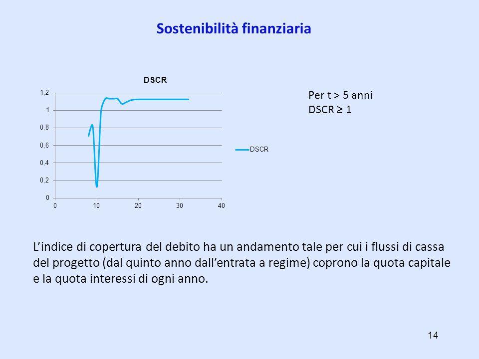 Sostenibilità finanziaria Lindice di copertura del debito ha un andamento tale per cui i flussi di cassa del progetto (dal quinto anno dallentrata a r