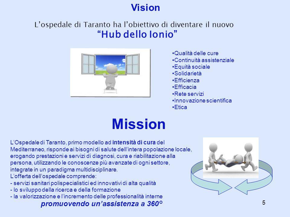 Vision Lospedale di Taranto ha lobiettivo di diventare il nuovo Hub dello Ionio Qualità delle cure Continuità assistenziale Equità sociale Solidarietà