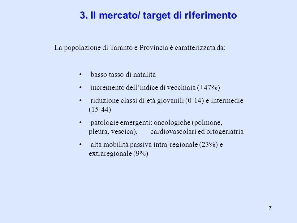 3. Il mercato/ target di riferimento La popolazione di Taranto e Provincia è caratterizzata da: basso tasso di natalità incremento dellindice di vecch