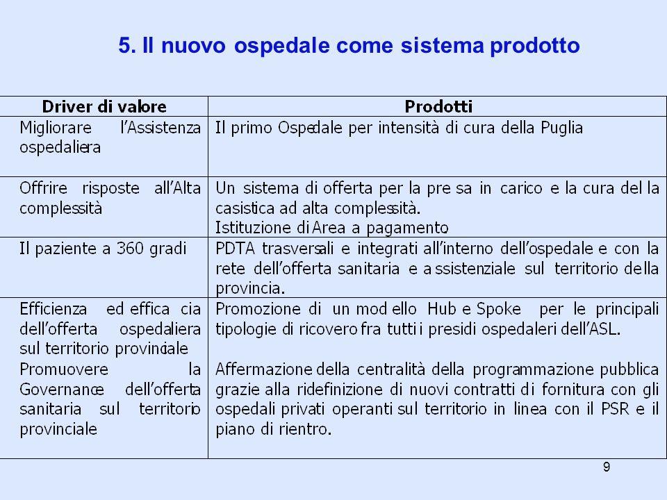 5. Il nuovo ospedale come sistema prodotto 9