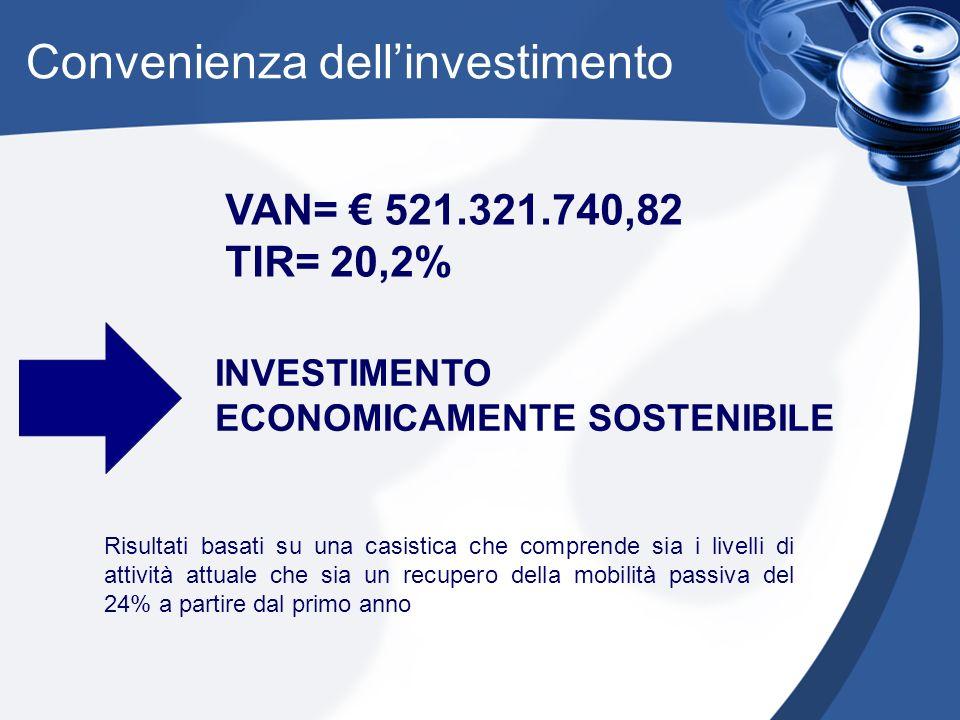Convenienza dellinvestimento VAN= 521.321.740,82 TIR= 20,2% INVESTIMENTO ECONOMICAMENTE SOSTENIBILE Risultati basati su una casistica che comprende sia i livelli di attività attuale che sia un recupero della mobilità passiva del 24% a partire dal primo anno