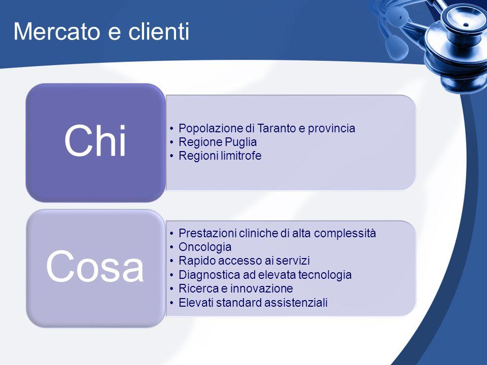 Mercato e clienti Popolazione di Taranto e provincia Regione Puglia Regioni limitrofe Chi Prestazioni cliniche di alta complessità Oncologia Rapido ac