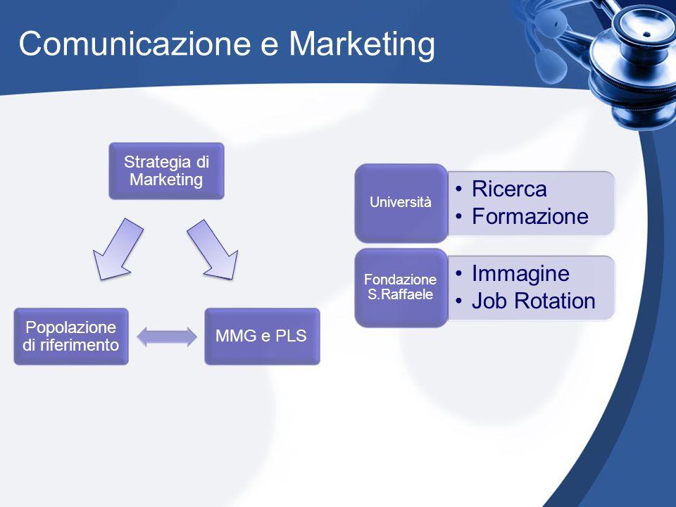 Comunicazione e Marketing Strategia di Marketing MMG e PLS Popolazione di riferimento Ricerca Formazione Università Immagine Job Rotation Fondazione S.Raffaele