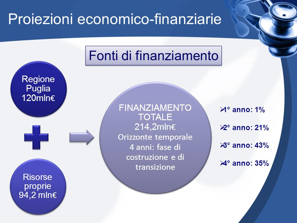Proiezioni economico-finanziarie Regione Puglia 120mln Risorse proprie 94,2 mln FINANZIAMENTO TOTALE 214,2mln Orizzonte temporale 4 anni: fase di costruzione e di transizione 1° anno: 1% 2° anno: 21% 3° anno: 43% 4° anno: 35% Fonti di finanziamento