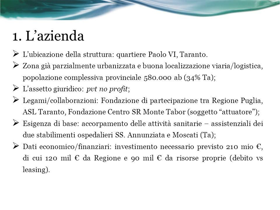 1. Lazienda Lubicazione della struttura: quartiere Paolo VI, Taranto. Zona già parzialmente urbanizzata e buona localizzazione viaria/logistica, popol