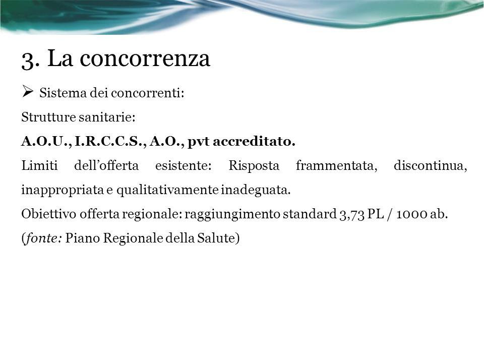 3. La concorrenza Sistema dei concorrenti: Strutture sanitarie: A.O.U., I.R.C.C.S., A.O., pvt accreditato. Limiti dellofferta esistente: Risposta fram