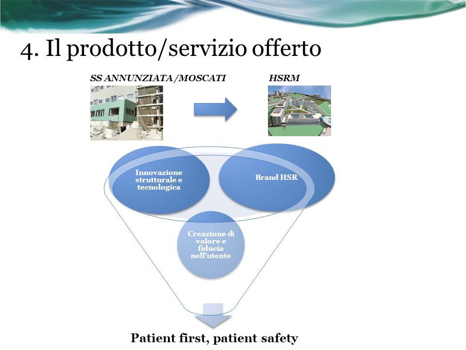 4. Il prodotto/servizio offerto SS ANNUNZIATA /MOSCATI Patient first, patient safety Creazione di valore e fiducia nellutente Innovazione strutturale