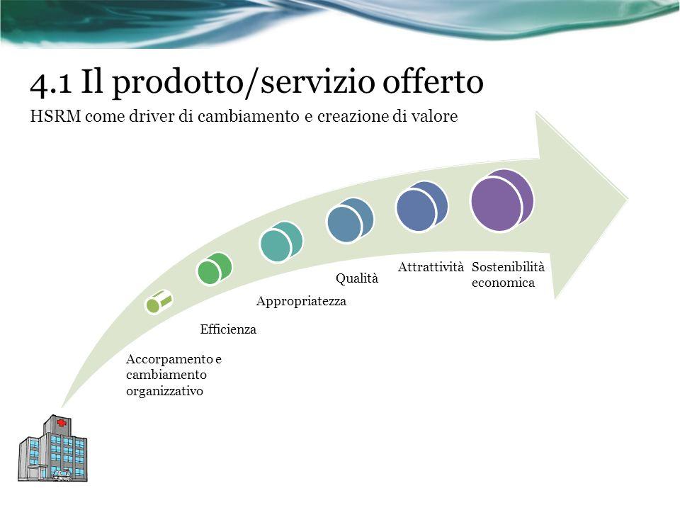 4.1 Il prodotto/servizio offerto HSRM come driver di cambiamento e creazione di valore Accorpamento e cambiamento organizzativo Appropriatezza Attratt