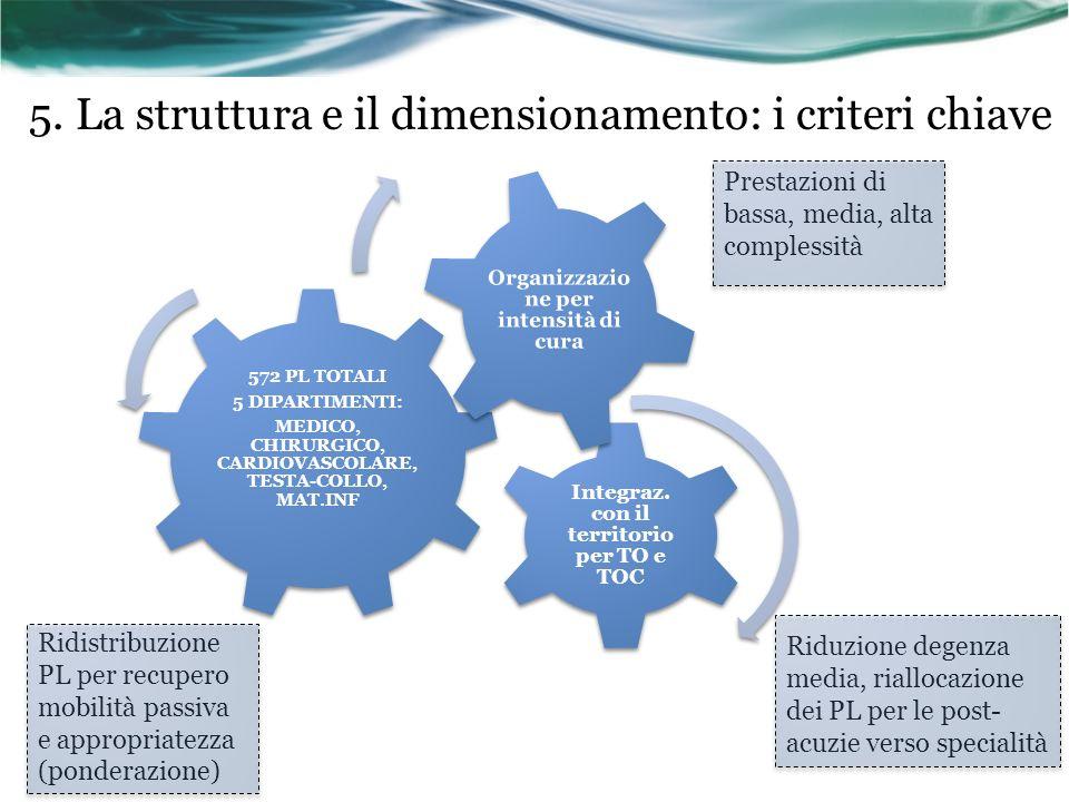 5. La struttura e il dimensionamento: i criteri chiave 572 PL TOTALI 5 DIPARTIMENTI: MEDICO, CHIRURGICO, CARDIOVASCOLARE, TESTA-COLLO, MAT.INF Integra