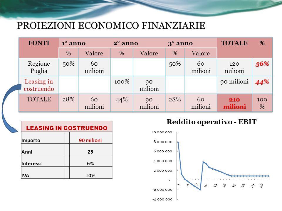 PROIEZIONI ECONOMICO FINANZIARIE LEASING IN COSTRUENDO Importo 90 milioni Anni 25 Interessi 6% IVA 10%