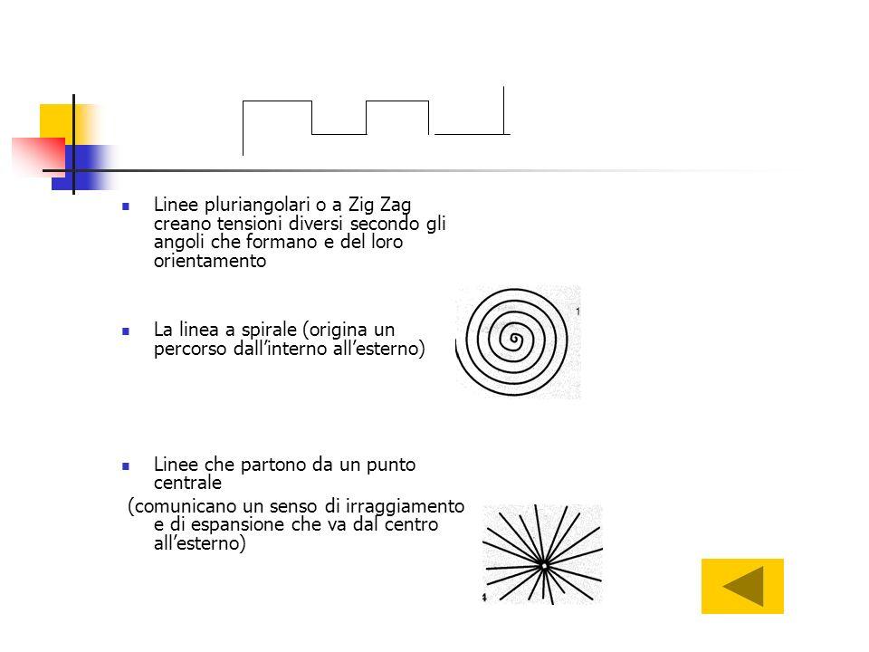 Linee pluriangolari o a Zig Zag creano tensioni diversi secondo gli angoli che formano e del loro orientamento La linea a spirale (origina un percorso