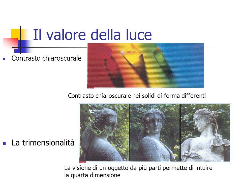 Il valore della luce Contrasto chiaroscurale La trimensionalità Contrasto chiaroscurale nei solidi di forma differenti La visione di un oggetto da più