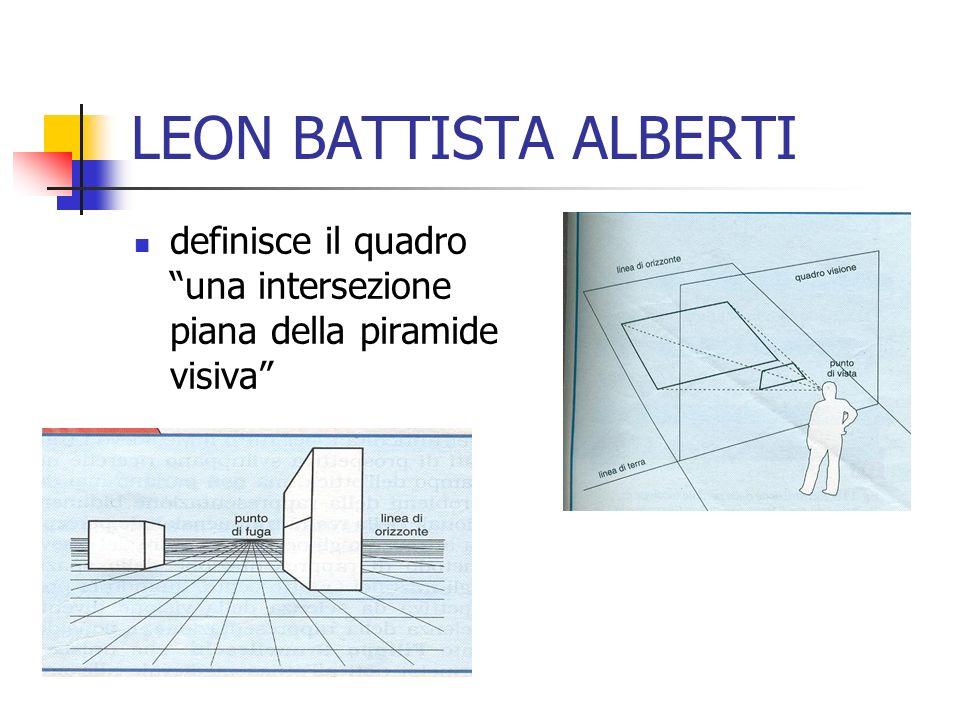LEON BATTISTA ALBERTI definisce il quadro una intersezione piana della piramide visiva