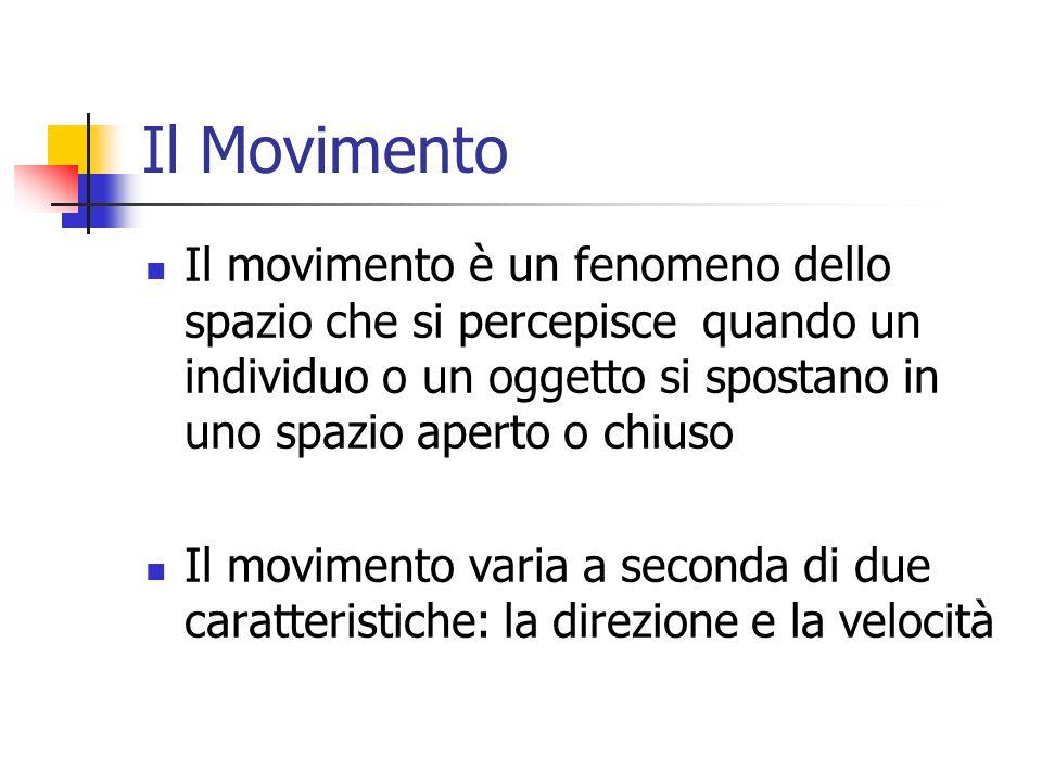 Il Movimento Il movimento è un fenomeno dello spazio che si percepisce quando un individuo o un oggetto si spostano in uno spazio aperto o chiuso Il m