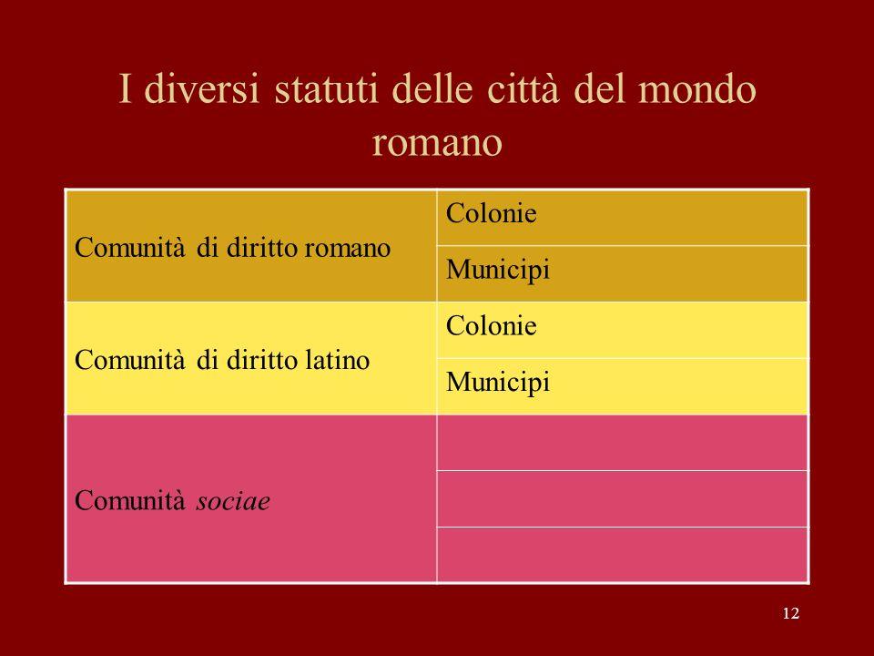 12 I diversi statuti delle città del mondo romano Comunità di diritto romano Colonie Municipi Comunità di diritto latino Colonie Municipi Comunità soc