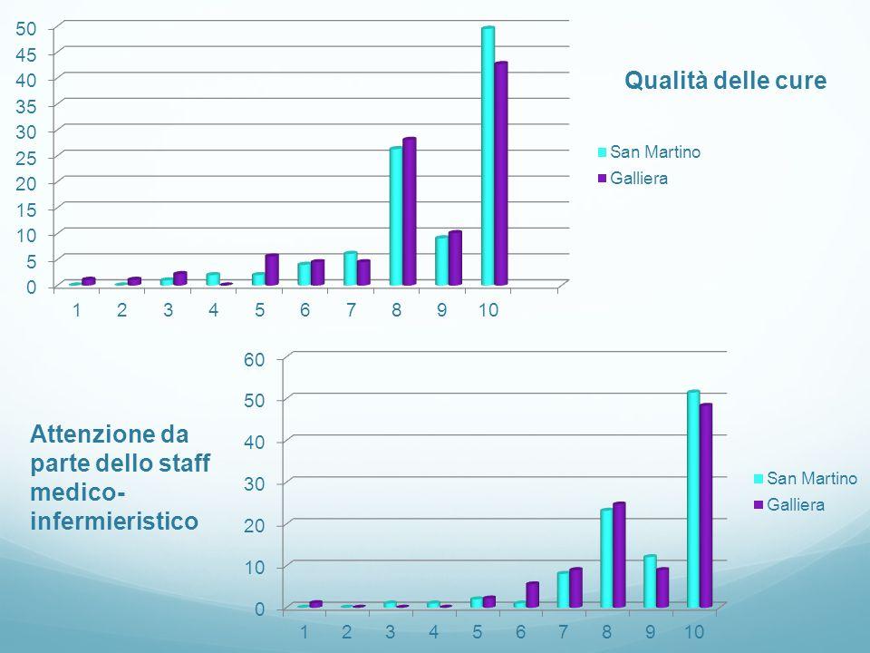 Qualità delle cure Attenzione da parte dello staff medico- infermieristico