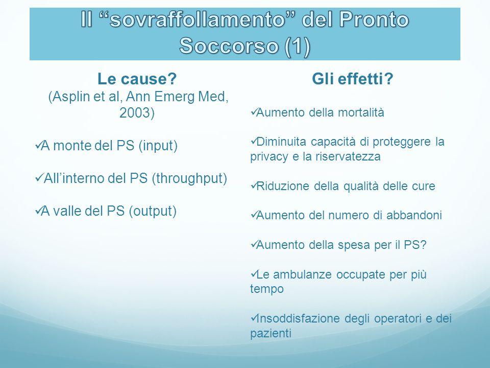 Le cause? (Asplin et al, Ann Emerg Med, 2003) A monte del PS (input) Allinterno del PS (throughput) A valle del PS (output) Gli effetti? Aumento della
