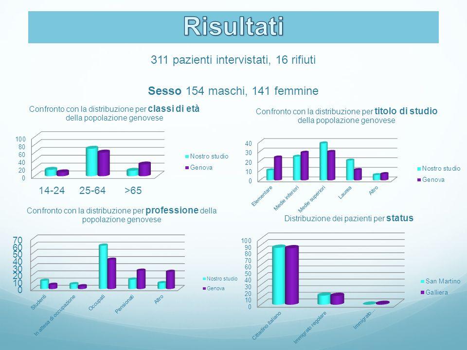 311 pazienti intervistati, 16 rifiuti Sesso 154 maschi, 141 femmine